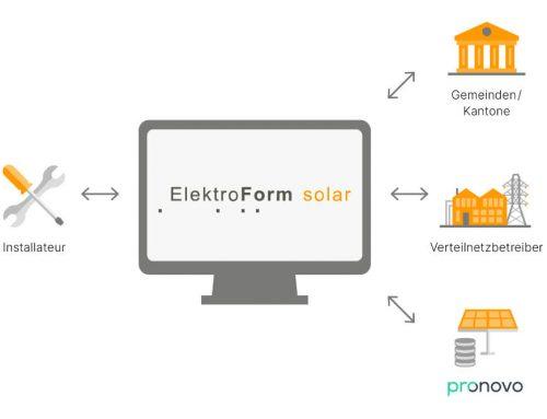 Eturnity meets ElektroForm solar