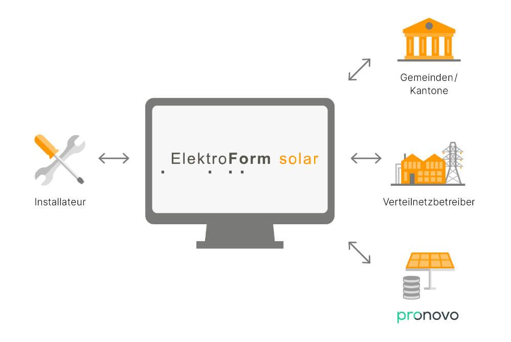grafische-darstellung-schnittstellen-elektroform-solar