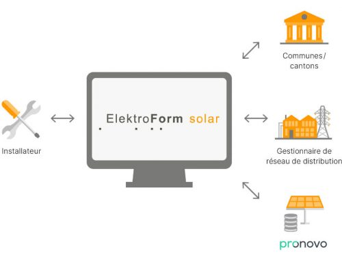 Eturnity rencontre ElektroForm solar