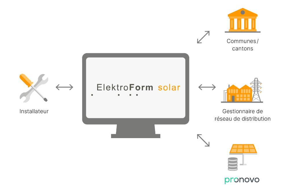 affichage graphique-interfaces-electroformatique-solaire